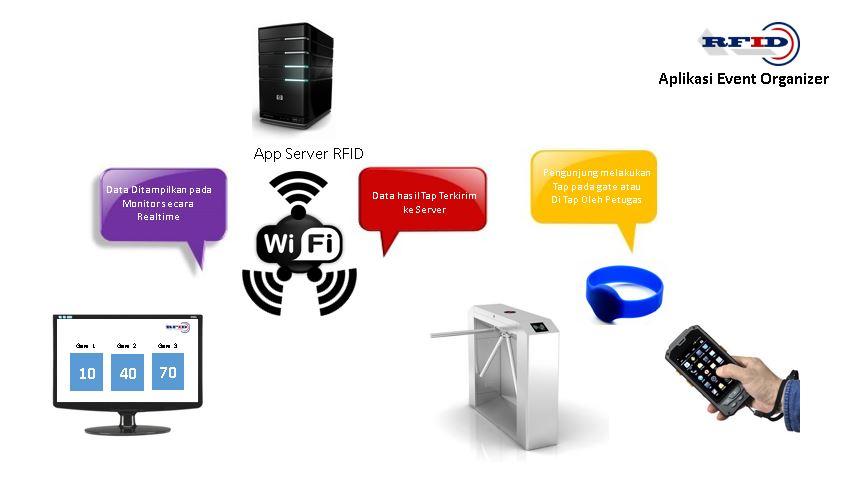 topologi-aplikasi-rfid-event-organizer