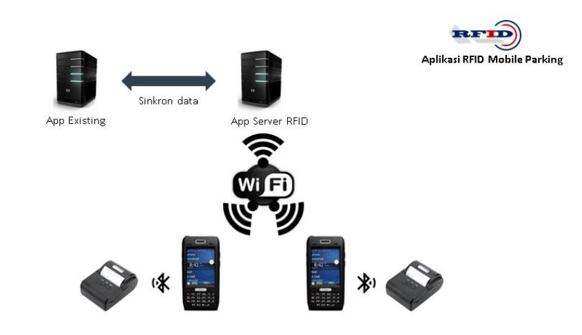 Aplikasi RFID Mobile Parking