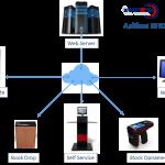 Aplikasi RFID E-Library